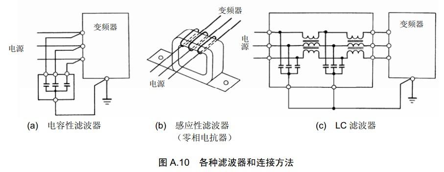 富士变频器的正确使用方法(关于电气噪声)三